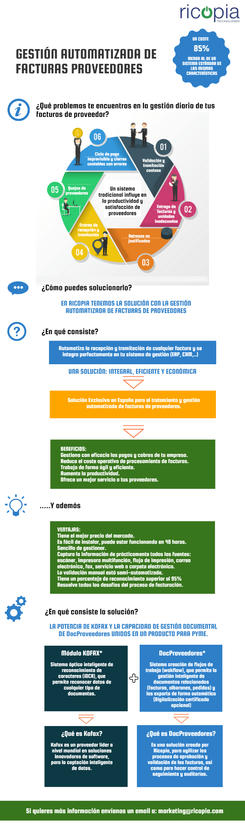 Infografía gestión automatizada de facturas de proveedor