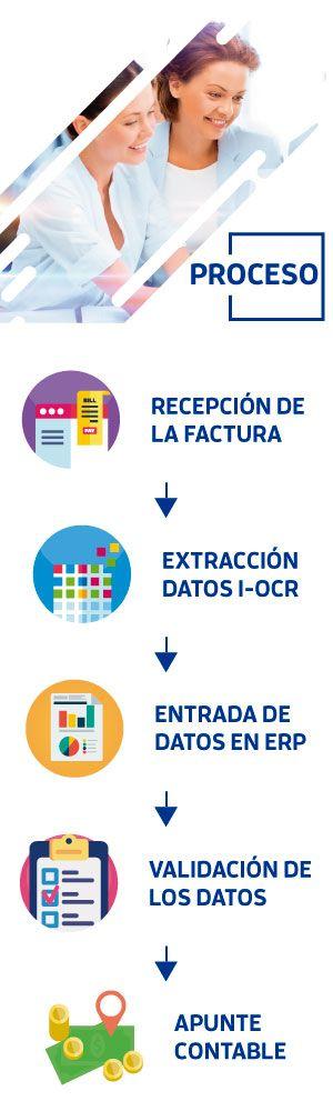 Proceso Automatización Facturas