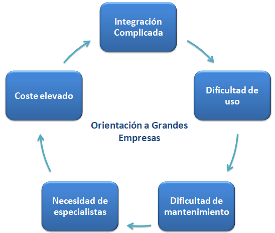 Business Intelligence Empresas
